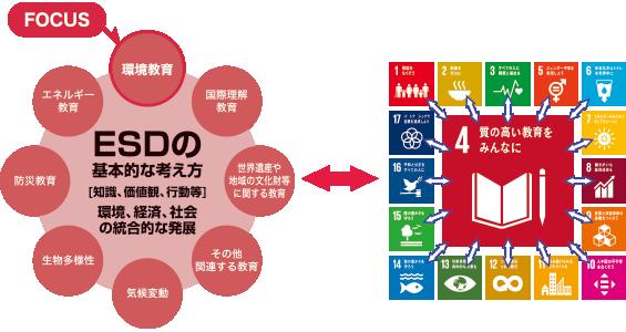 ESD(持続可能な開発のための教育)の8つの目標のうち「環境教育」にフォーカスしています